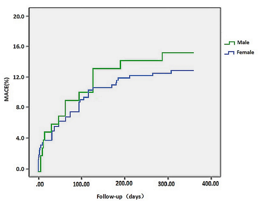Gender Differences among Elderly Patients with Primary